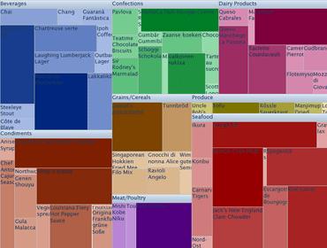 ComponentOne Studio ASP.NET Wijmo adds TreeMap