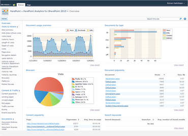 HarePoint Analytics for SharePoint released